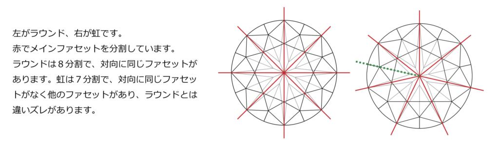 メイドインジャパンカットダイヤモンド『Dclusiv(ディクルーシヴ)』の虹が左。ラウンドブリリアントカットダイヤモンドが右。それぞれのダイヤを比較。