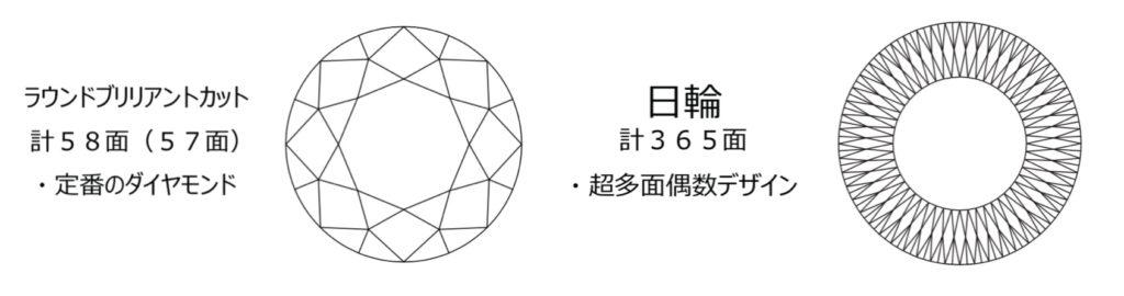 メイドインジャパンカットダイヤモンド『Dclusiv(ディクルーシヴ)』のラウンドブリリアントカットダイヤモンドと日輪の比較